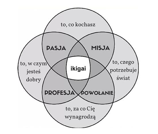 Schemat ikigai