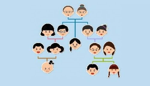 Schemat rodzinny