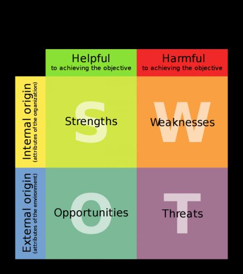 analiza SWOT szablon